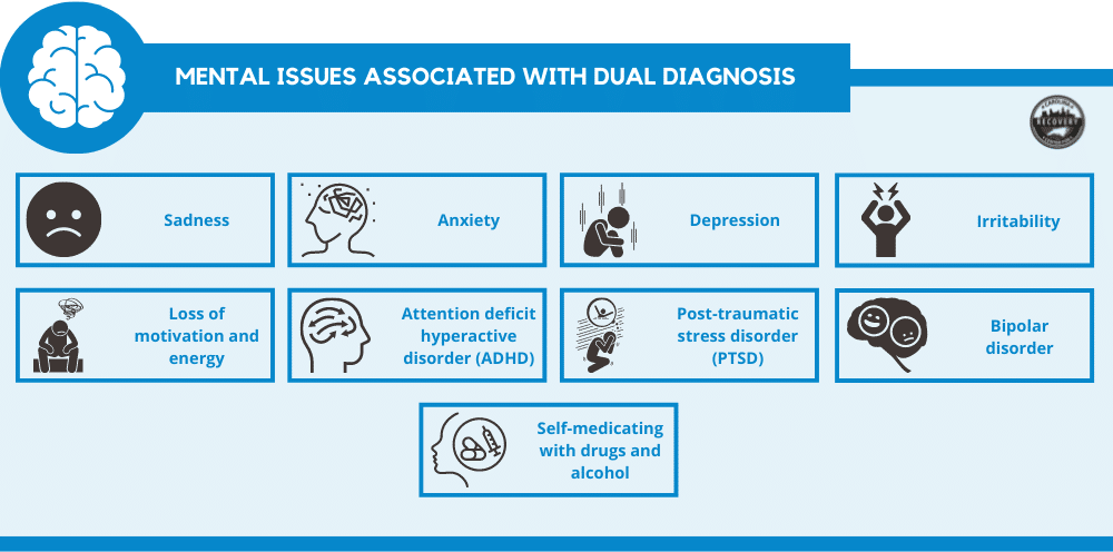 mental issues associated with dual diagnosis