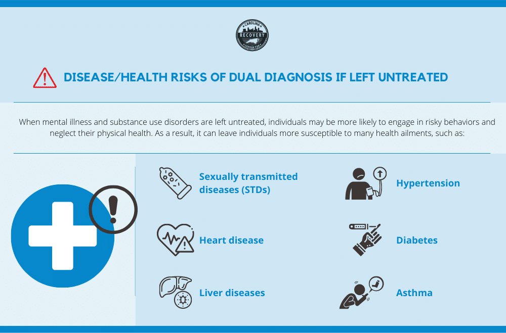 Health risks of dual diagnosis if left untreated