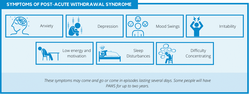 Symptoms of Post-acute withdrawal syndrome