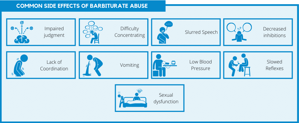 Common side effects of barbiturate abuse