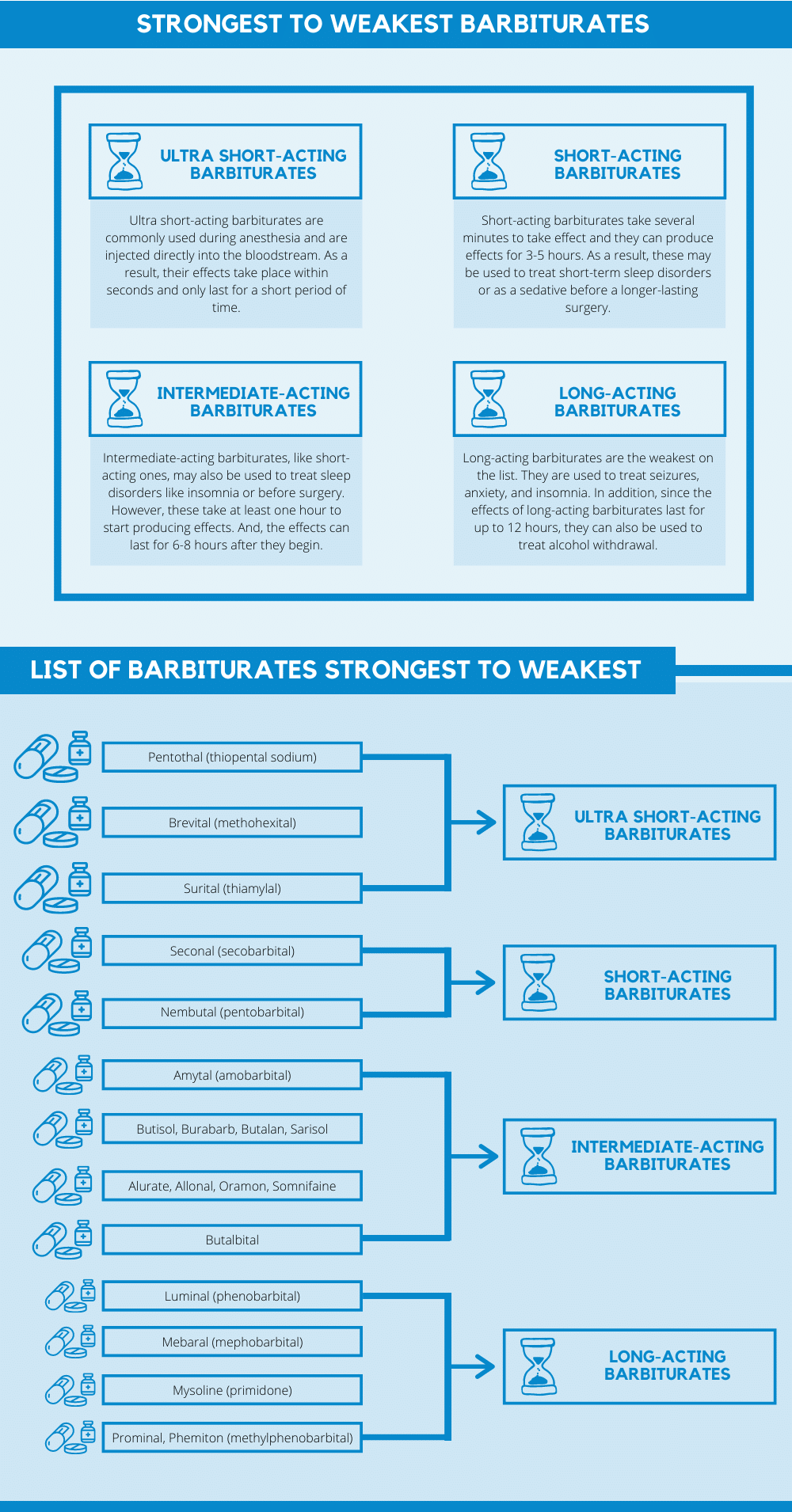 List of strongest to weakest barbiturates
