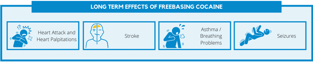 Long Term effects of Freebasing Cocaine