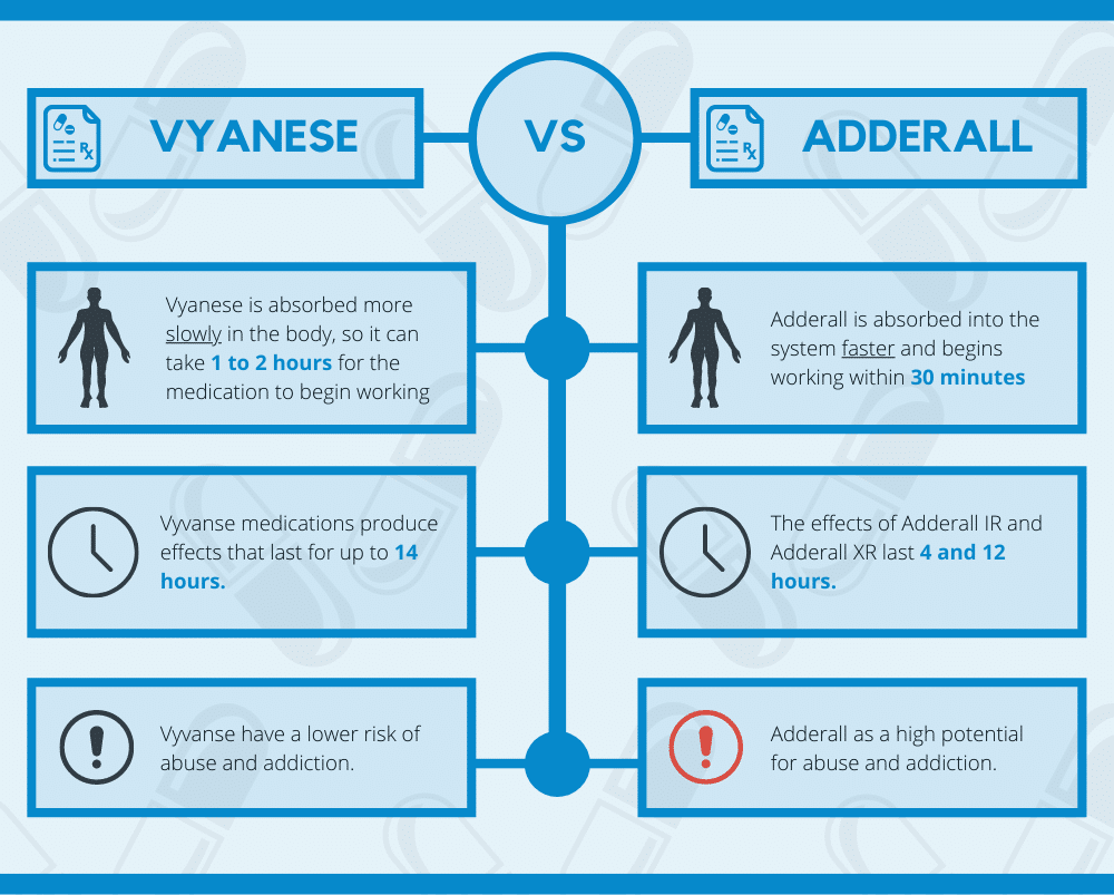 Differences of Vyanese and Adderall