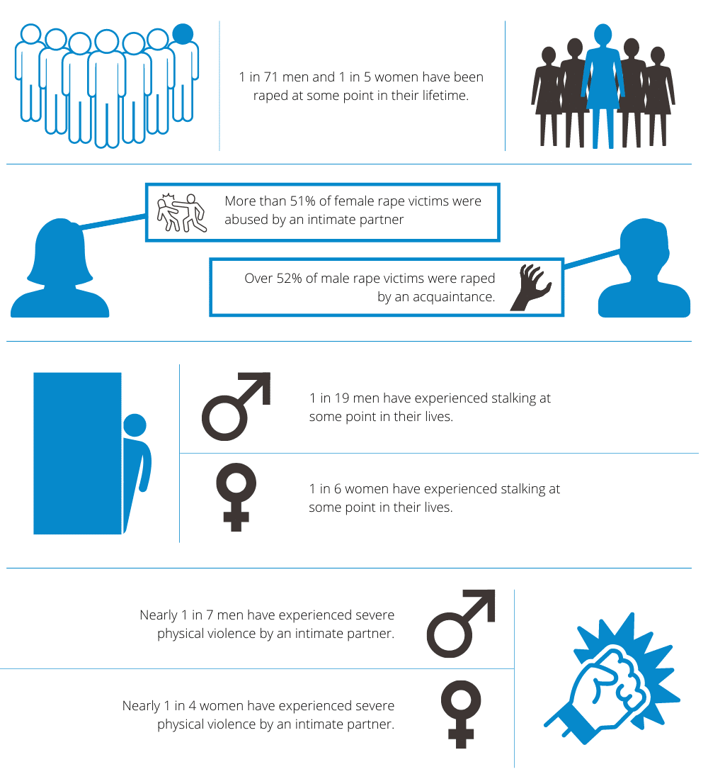 Domestic Violence and Substance Abuse Statistics