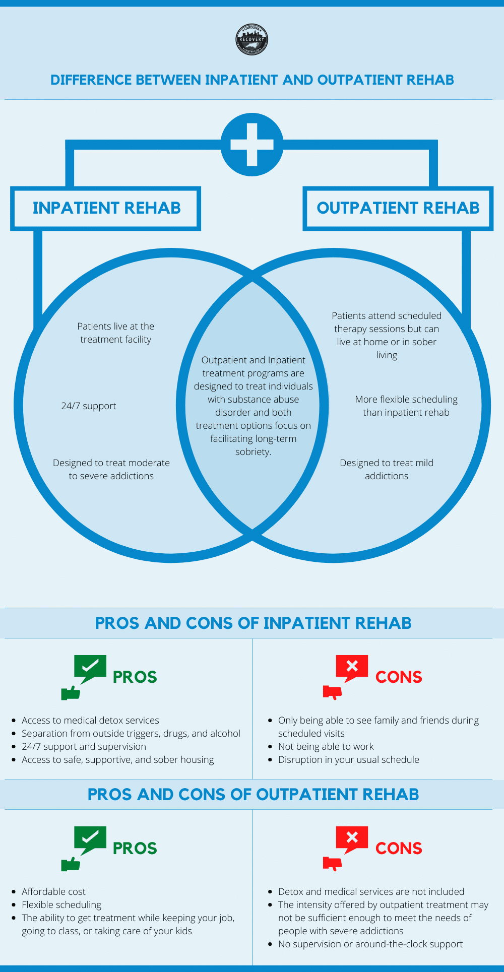 difference Between Inpatient and Outpatient Rehab